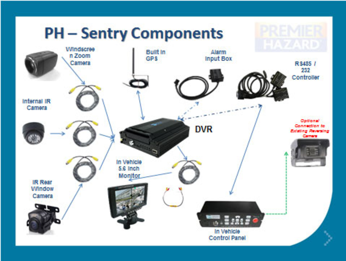 Mobile cctv camera kit premier hazard manufacture and supply ph sentry components asfbconference2016 Gallery